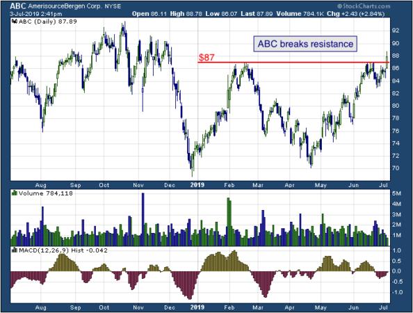 1-year chart Bergen (NYSE: ABC)
