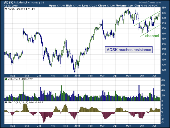 1-year chart of Autodesk, Inc. (NASDAQ: ADSK)