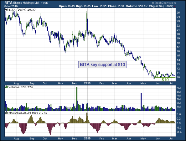 1-year chart of Bitauto (NYSE: BITA)