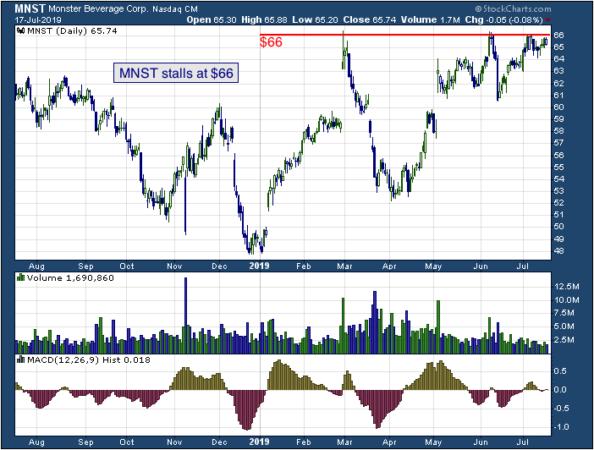 1-year chart of Monster (NASDAQ: MNST)