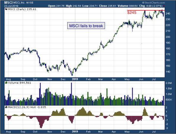 1-year chart of MSCI (NYSE: MSCI)