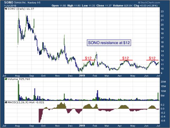 1-year chart of SONO (NASDAQ: SONO)