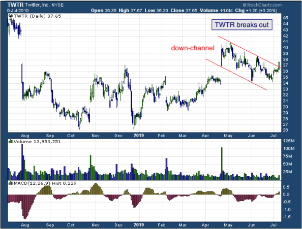 1-year chart of Twitter (NYSE: TWTR)