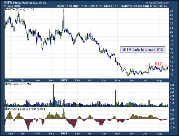 1-year chart of Bitauto (NYSE: BITA)