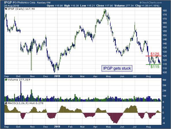 1-year chart of IPG Phonetics (NASDAQ: IPGP)