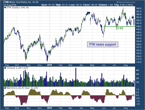 1-year chart of Illinois Tool Works Inc. (NYSE: ITW)