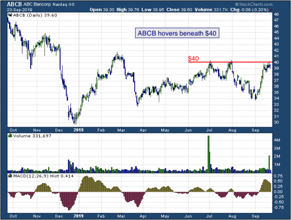 1-year chart of Ameris Bancorp (NASDAQ: ABCB)