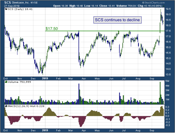 1-year chart Steelcase (NYSE: SCS)