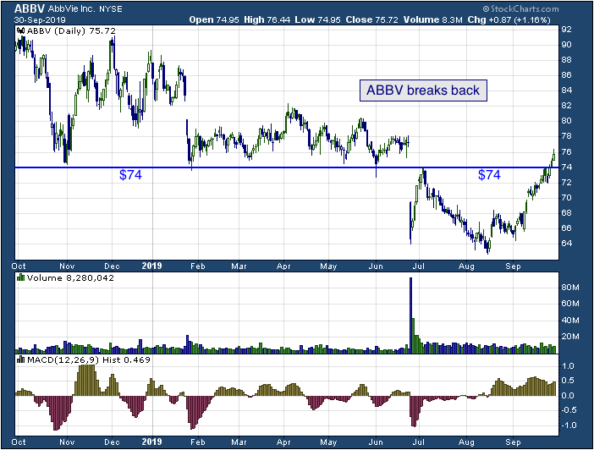1-year chart of AbbVie Inc. (NYSE: ABBV)