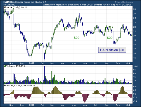 1-year chart of Hain (NASDAQ: HAIN)