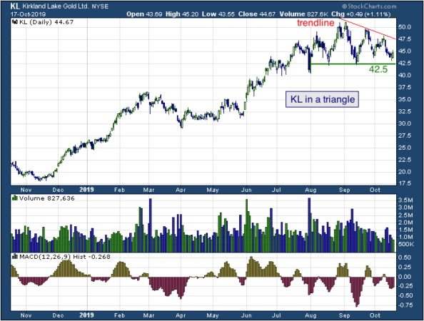 1-year chart of Kirkland (NYSE: KL)