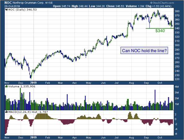 1-year chart of Northrop Grumman Corporation (NYSE: NOC)
