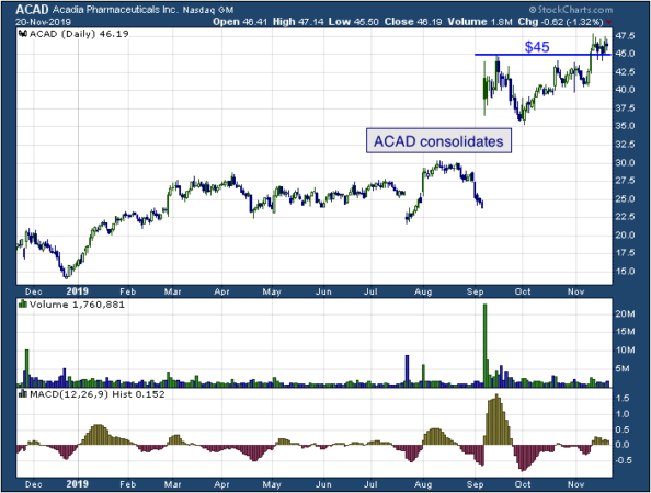 1-year chart of ACADIA Pharmaceuticals