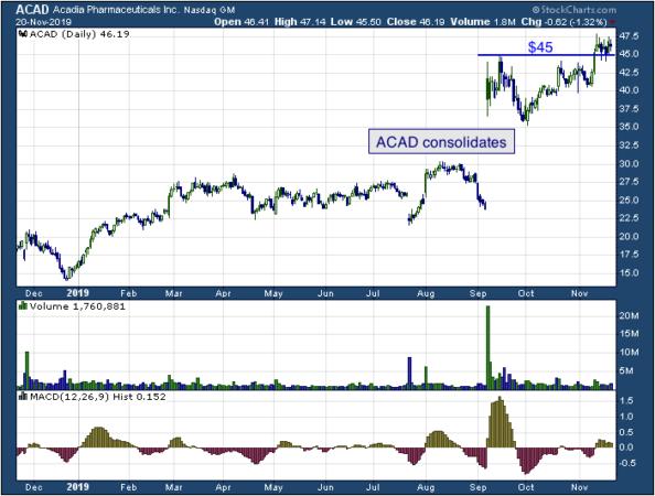 1-year chart of ACADIA Pharmaceuticals