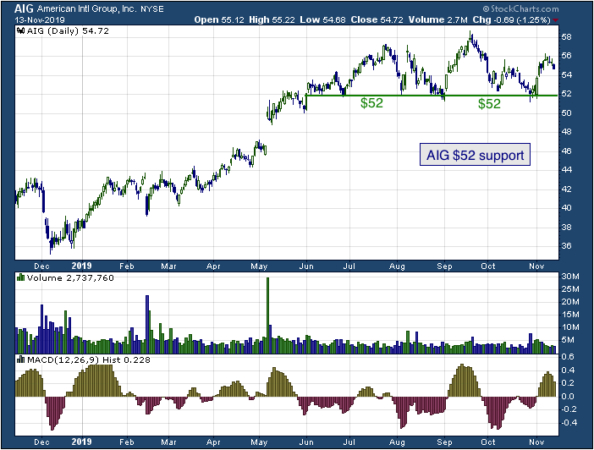 1-year chart of American International Group