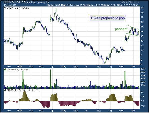 1-year chart of Bed Bath & Beyond (NASDAQ: BBBY)