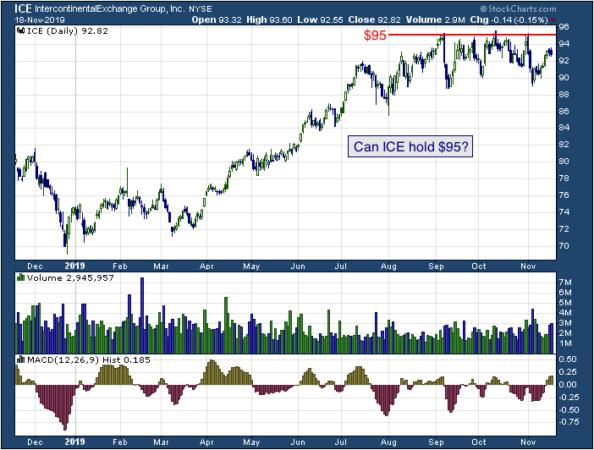 1-year chart of Intercontinental Exchange