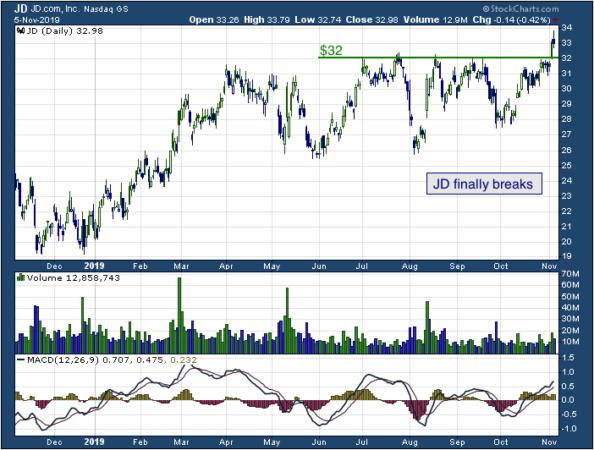 1-year chart of JD.com (NASDAQ: JD)