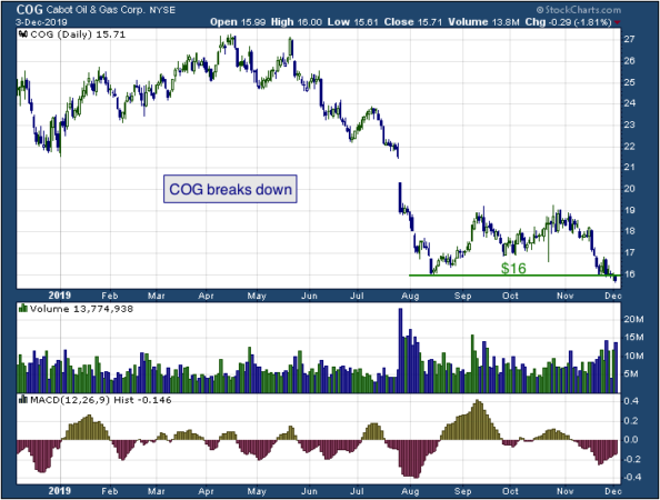1-year chart of Cabot Oil & Gas (NYSE: COG)