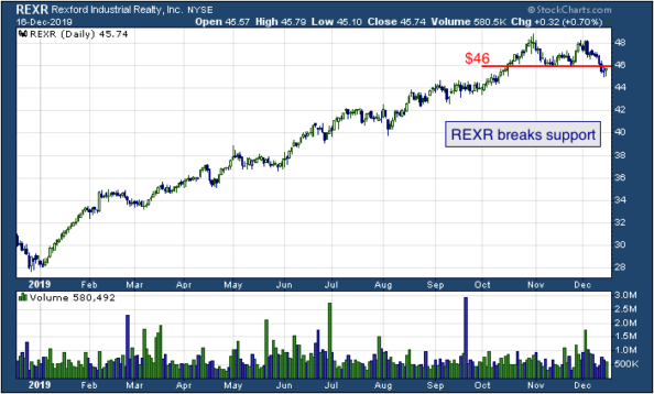 1-year chart of Rexford (NYSE: REXR)