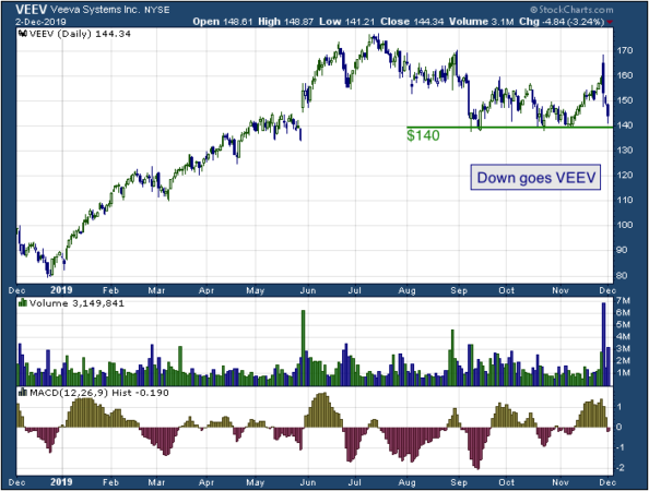 1-year chart of Veeva Systems (NYSE: VEEV)