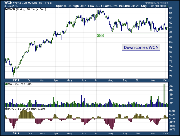 1-year chart of Waste Connections (NYSE: WCN)