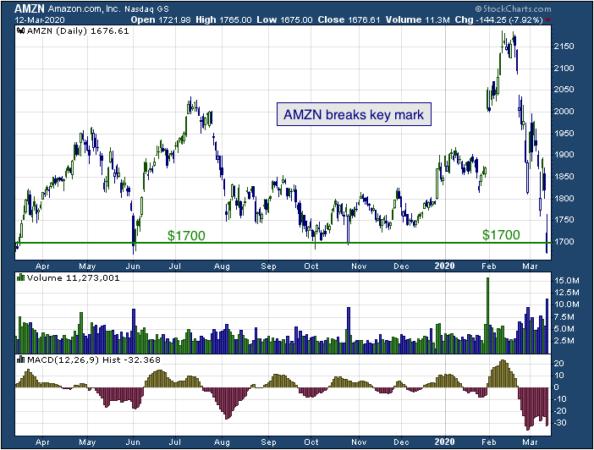 1-year chart of Amazon (NASDAQ: AMZN)