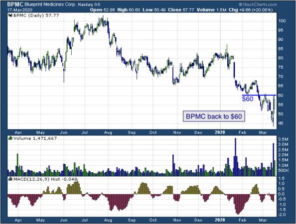 1-year chart of Blueprint Medicines Corp (NASDAQ: BPMC)