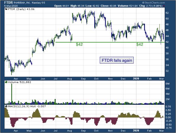 1-year chart of Frontdoor (NASDAQ: FTDR)