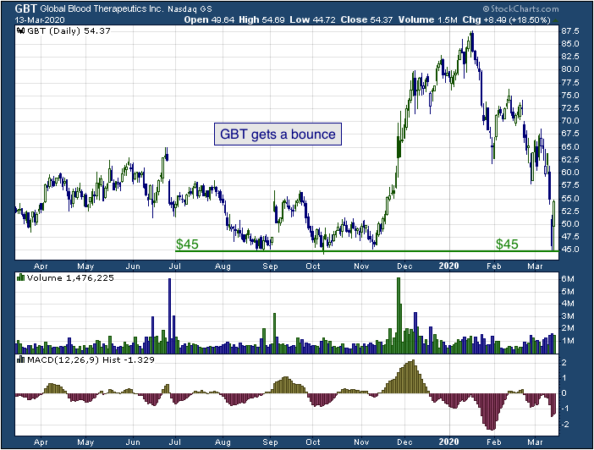 1-year chart of GBT (NASDAQ: GBT)