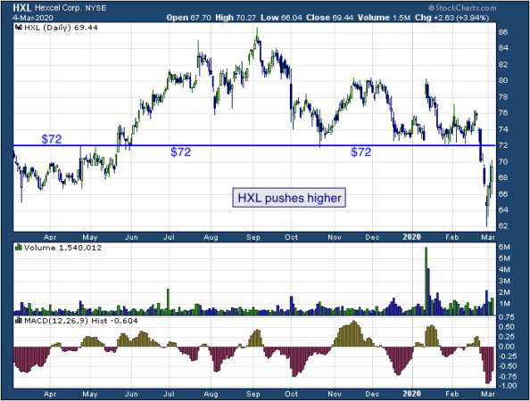 1-year chart of Hexcel (NYSE: HXL)