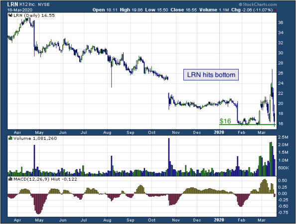 1-year chart of K12 Inc. (NYSE: LRN)