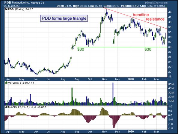 1-year chart of Pinduoduo (NASDAQ: PDD)