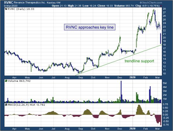 1-year chart of Revance (NASDAQ: RVNC)