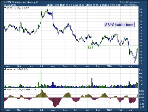 1-year chart of Stratasys Ltd. (NASDAQ: SSYS)