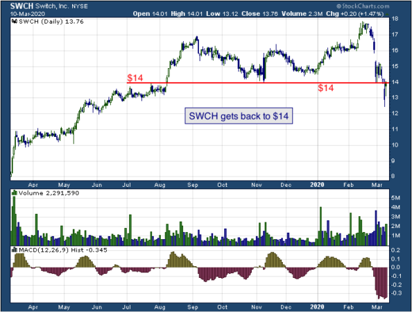 1-year chart of Switch (NYSE: SWCH)