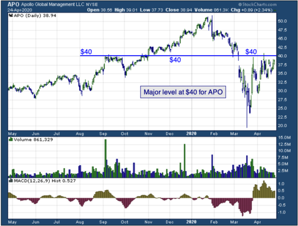 1-year chart of Global Management, Inc. (NYSE: APO)