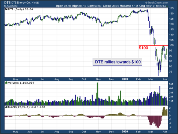 1-year chart of DTE (NYSE: DTE)