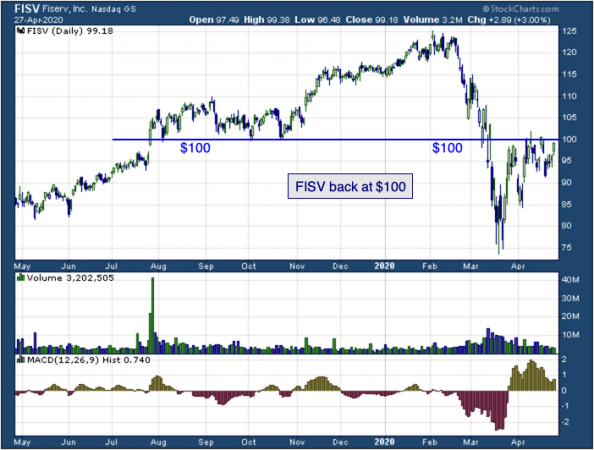 1-year chart of Fiserv (NASDAQ: FISV)
