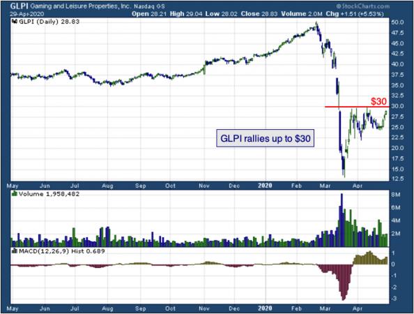 1-year chart of Gaming (NASDAQ: GLPI)