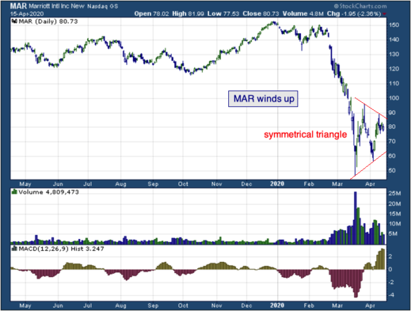 1-year chart of Marriott (NASDAQ: MAR)