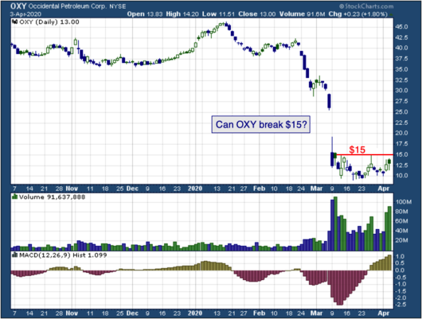 1-year chart of Occidental  (NYSE: OXY)