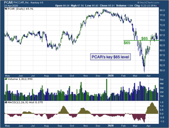 1-year chart of PACCAR (NASDAQ: PCAR)