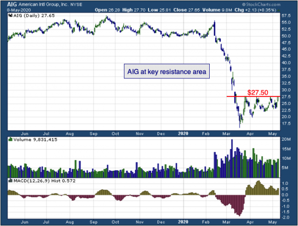 1-year chart of American International Group (NYSE: AIG)
