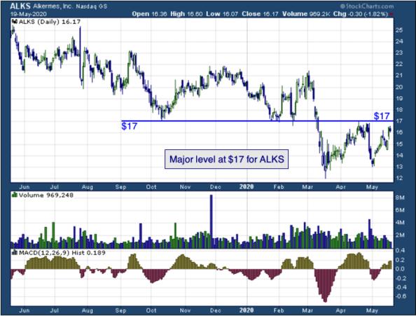 1-year chart of Alkermes (NASDAQ: ALKS)
