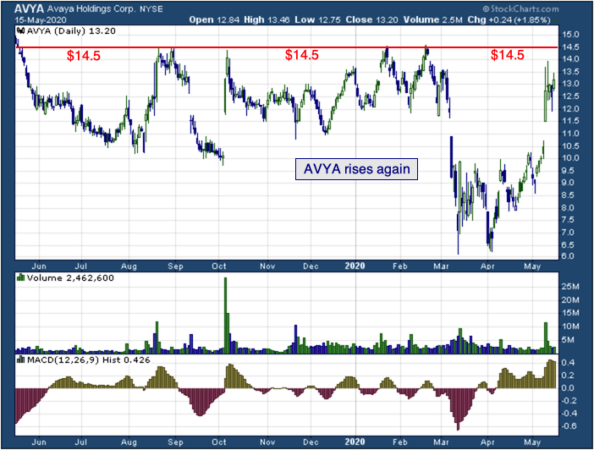 1-year chart of Avaya (NYSE: AVYA)