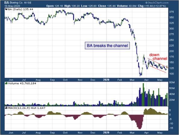 BA breaks the channel