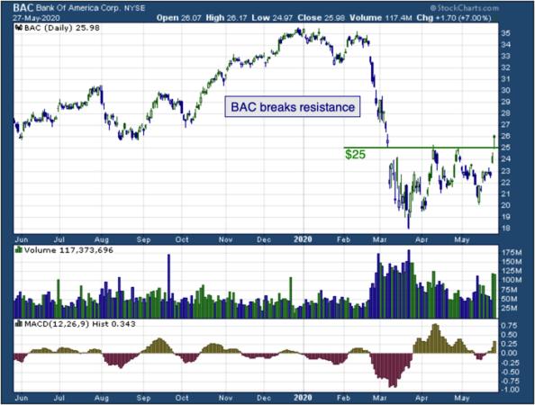 1-year chart America (NYSE: BAC)