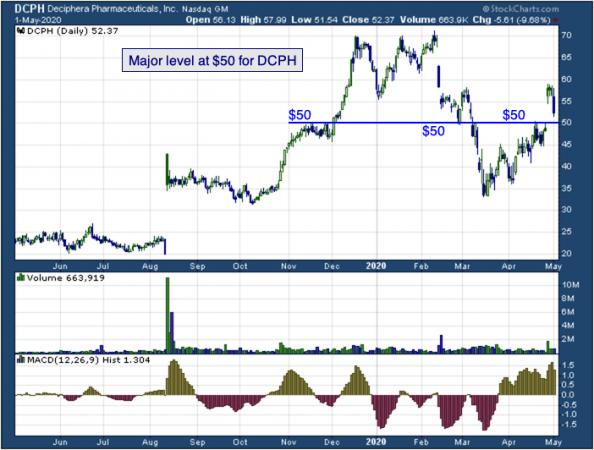Deciphera Pharmaceuticals (NASDAQ: DCPH)