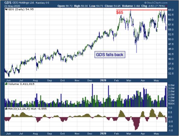1-year chart of GDS (NASDAQ: GDS)